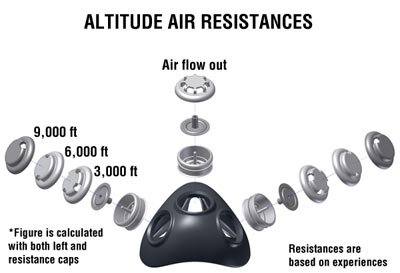 training-mask-resistance-levels